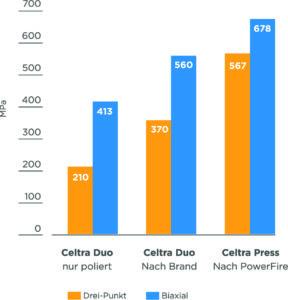 Celtra Biegefestigkeit Grafik DE
