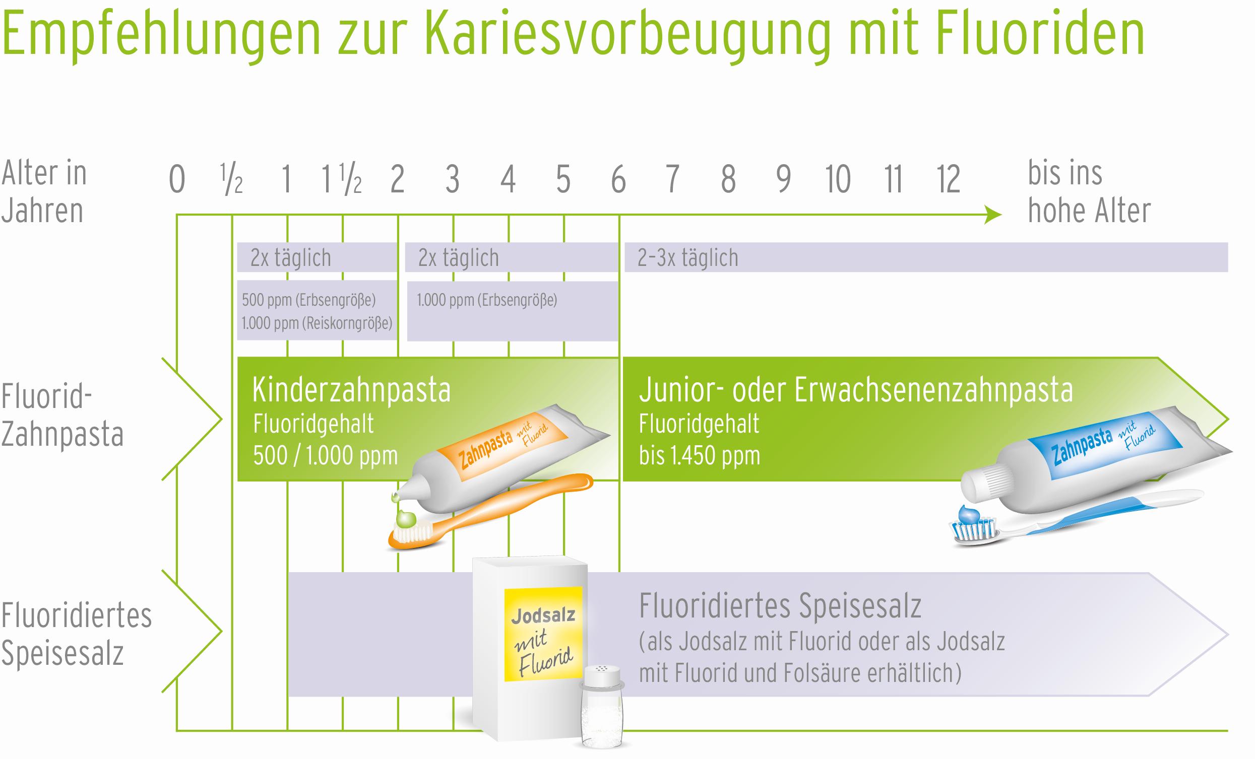 Der Fluoridfahrplan für die häusliche Prophylaxe kann als Abreiß-Block bestellt werden. So können Zahnärzte die individuelle Fluoridierung für ihre Patienten aufschreiben.