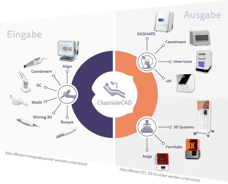 ChairsideCAD deckt das breiteste Spektrum an integrierten Geräten ab. Zahnärzte sind freier in der Wahl ihrer Hardware, weil sich die Software nahtlos selbst in ein heterogenes Geräteumfeld einfügt. Dadurch lassen sich eine Vielzahl an Intraoralscannern mit fast allen 3D-Druckern und Fräseinheiten problemlos kombinieren.