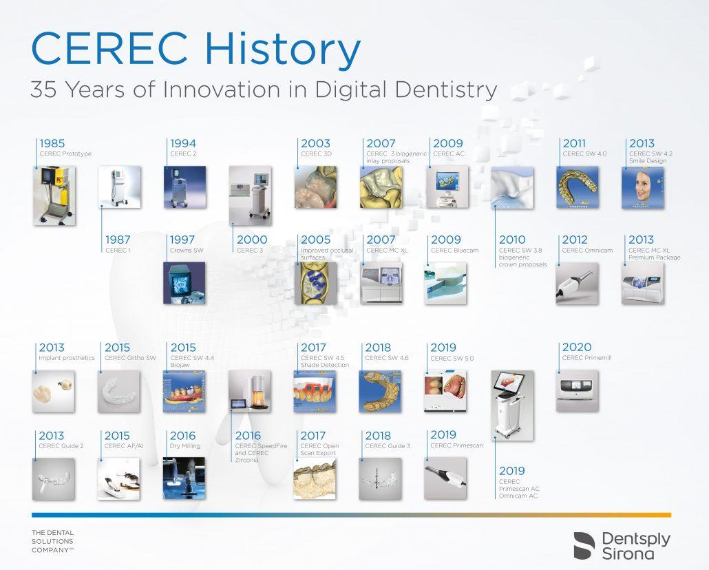 Vom Protoypen bis zu einem neuen CAD/CAM-System für die Chairside-Behandlung: CEREC wurde in 35 Jahren kontinuierlich weiterentwickelt und bietet heute beste Voraussetzungen für eine moderne Zahnheilkunde.