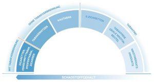 Tobacco Harm Reduction Spektrum: Neuartige Alternativen zur Tabakzigarette verlaufen entlang eines Spektrums reduzierter Schadstoffgehalte.