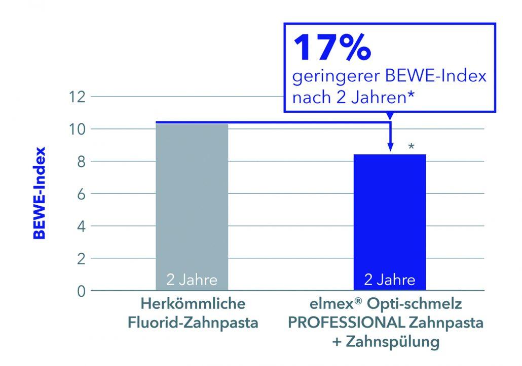 17% geringerer BEWE-Index nach 2 Jahren (*Bei kontinuierlicher Verwendung von elmex Opti-schmelz PROFESSIONAL Zahnpasta und Zahnspülung im Vergleich zu gewöhnlicher Mundpflege mit herkömmlicher Fluorid-Zahnpasta (p < 0,05). Frese et al., 2019)